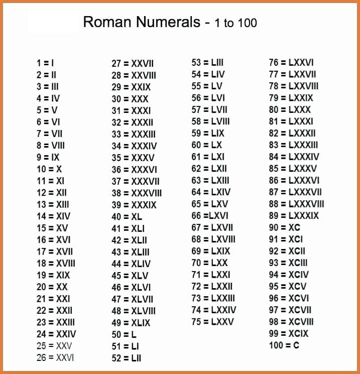 100 in Roman Numerals