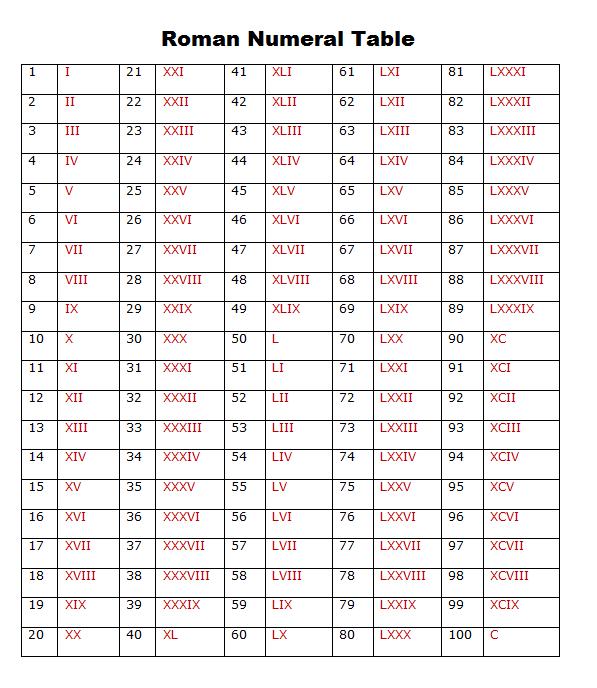 Printable Roman Numeral Table