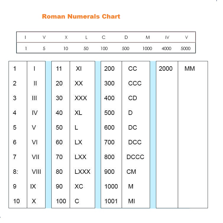 Printable Roman Numerals Chart