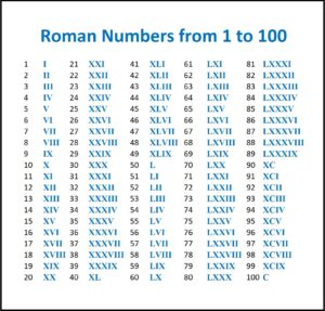 Roman Number 1 to 100