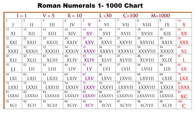 Roman Numerals 1-1000 Chart