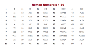 Roman Numerals 1-50