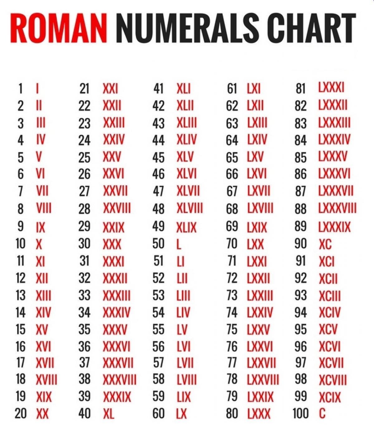 Roman Numerals Calculator