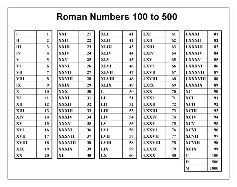 Printable Roman Numerals 100-500 Chart