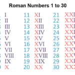 Printable Roman Numerals Chart 1 to 30