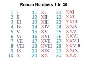Printable Roman Numerals Chart 1 to 30 pdf