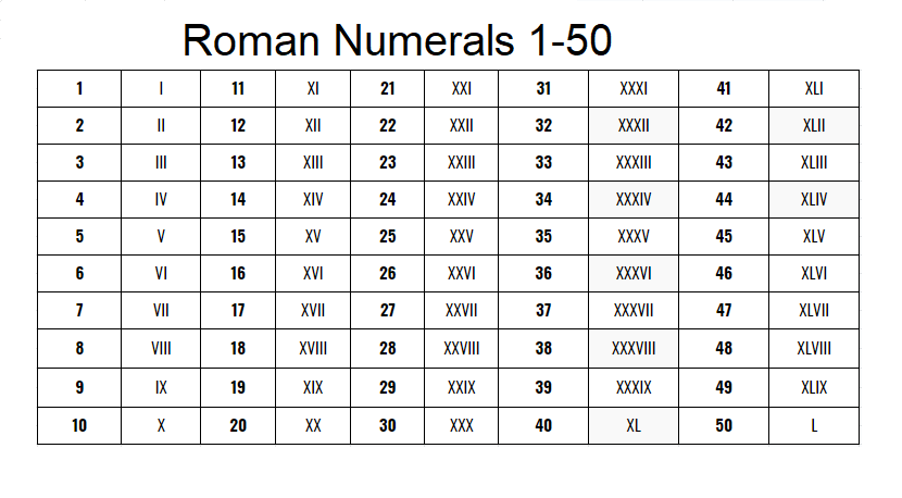 Printable Roman Numerals Chart 1 to 50