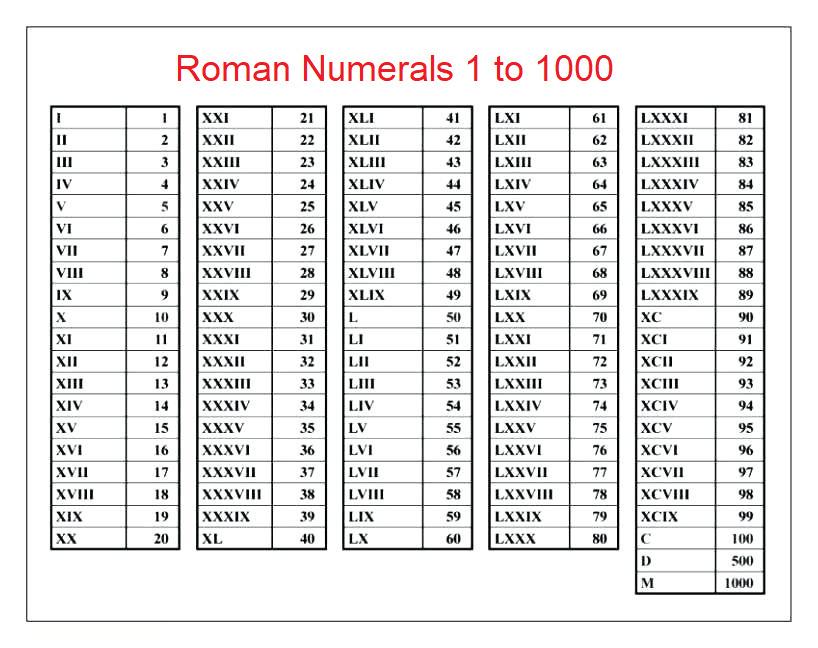 Roman Numbers 1-1000