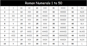 Roman Numbers 1-50