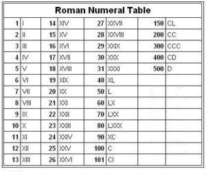Roman Numbers 100 to 500 for Kids