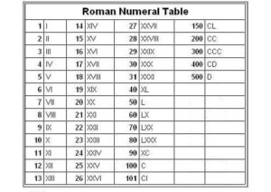 Roman Numbers 100 to 500 for Kids pdf