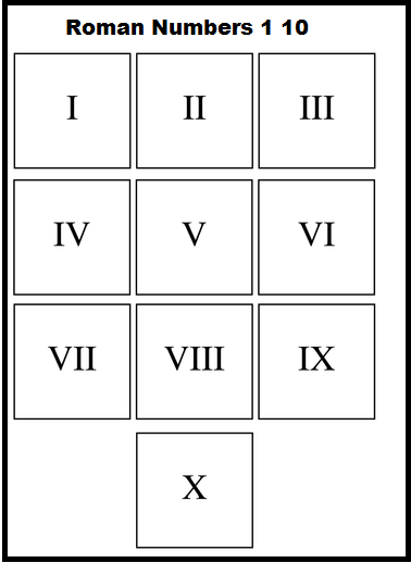 Roman Numerals 1-10 Chart for Kids