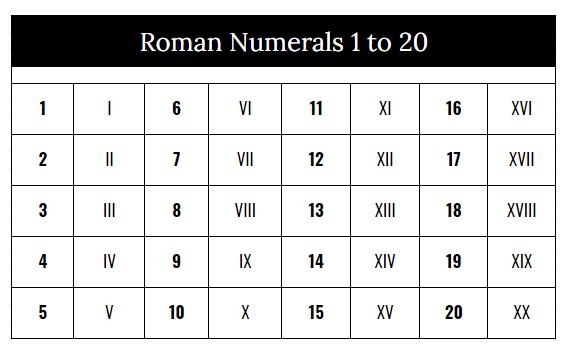 Roman Numerals 1-20 Chart PDF