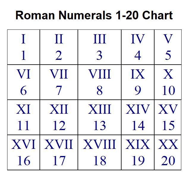 Roman Numerals 1-20 Chart