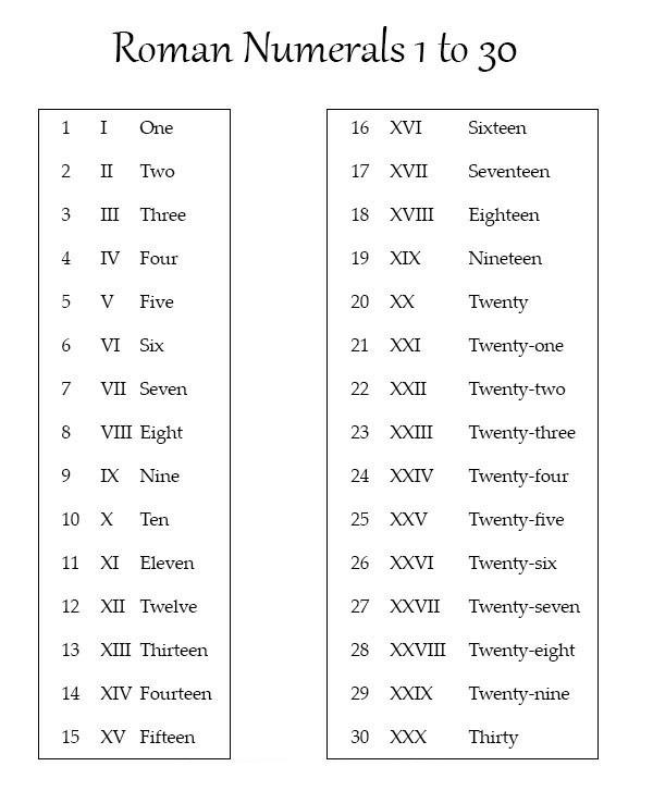 Roman Numerals 1-30 Chart
