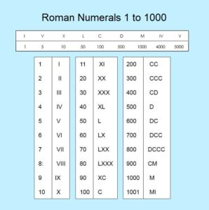 Roman Numerals Chart 1 to 1000
