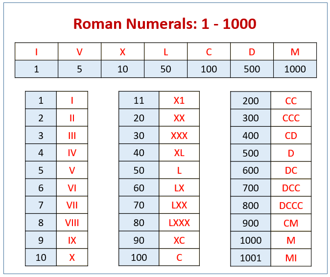 Roman Numerals Chart 1 to 1000 for Kids
