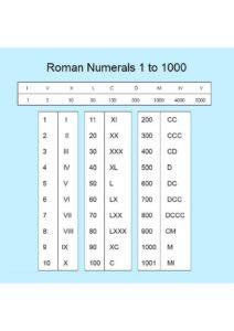 Roman Numerals Chart 1 to 1000 pdf