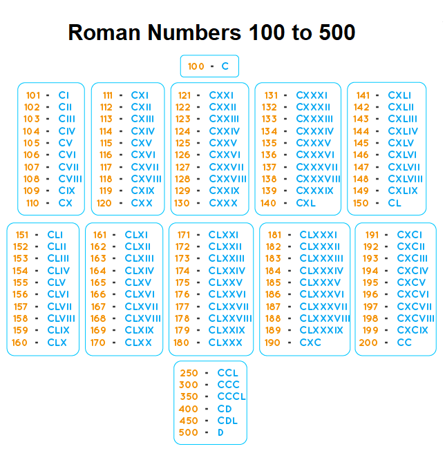 Roman Numerals Chart 100-500
