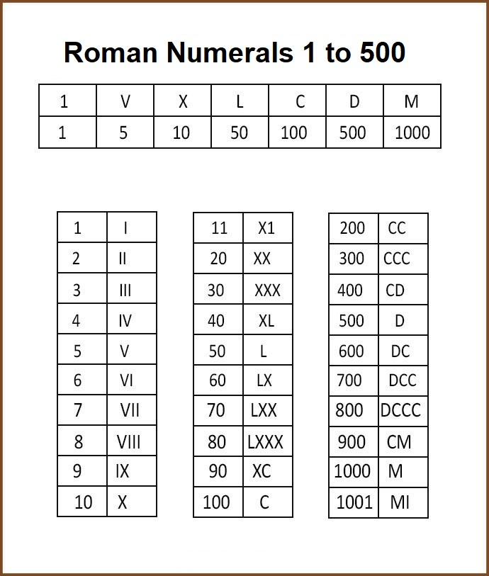 Free Roman Numerals Table Chart 1 to 500