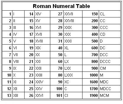 Printable Roman Numbers 1 to 500