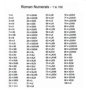 Printable Roman Numerals 1-100 Chart