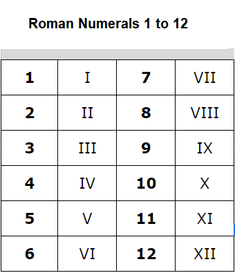Roman Numbers 1 to 12 Chart