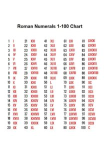 Roman Numerals 1 100 Chart pdf