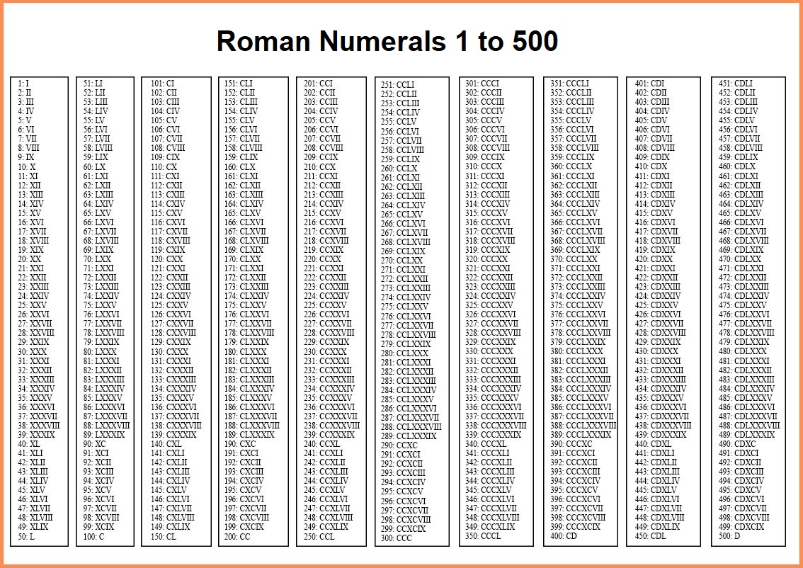 Roman Numerals 1 to 500 Chart