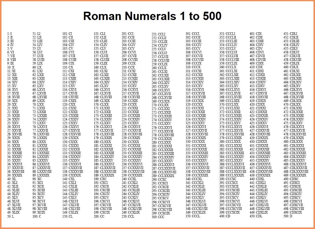 Roman Numerals Chart 1 to 500