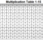 Multiplication Table 1-15