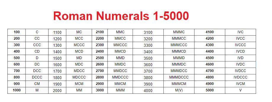 Printable Roman Numerals 1-5000