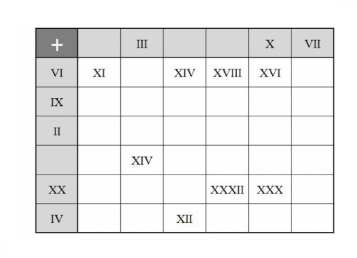 Roman Numeral Worksheet PDF