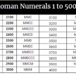 Roman Numerals 1-5000