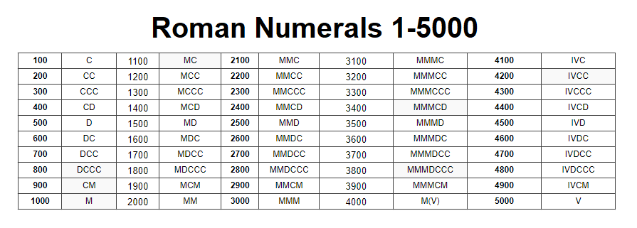 Roman Numerals 1 to 5000 Chart